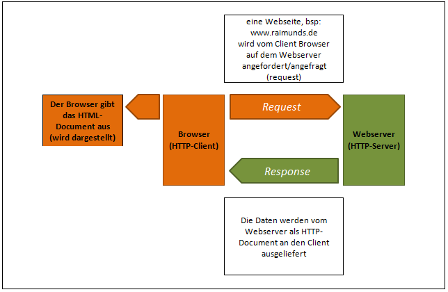 Browoser (HTTP-Client) und Webserver (HTTP-Server)